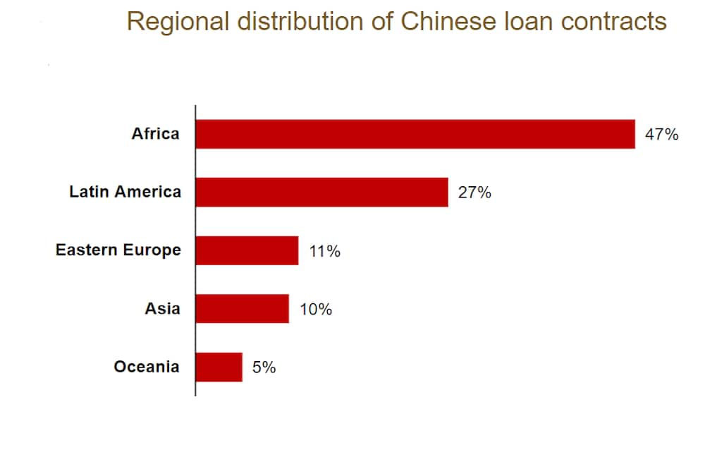 Analysis: How Unsustainable Terms are Making Chinese loans repayment difficult for poor African countries