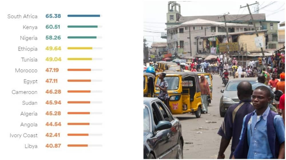 Nigeria ranked 3rd best after S/Africa, Kenya in English proficiency in Africa with 50.26. Photo source: EP