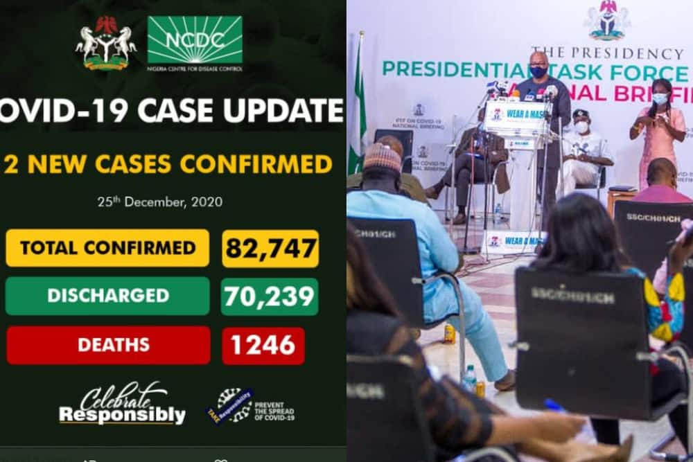FG records 712 new cases of COVID-19 as death toll rises to 1,246