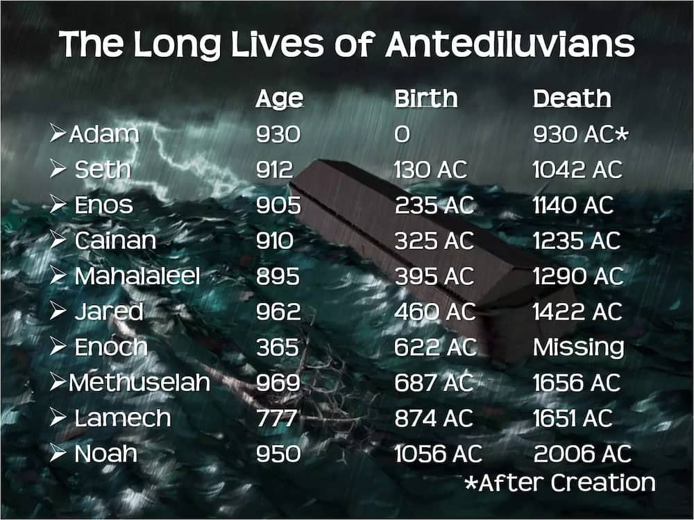 Top 10 oldest men in the Bible
