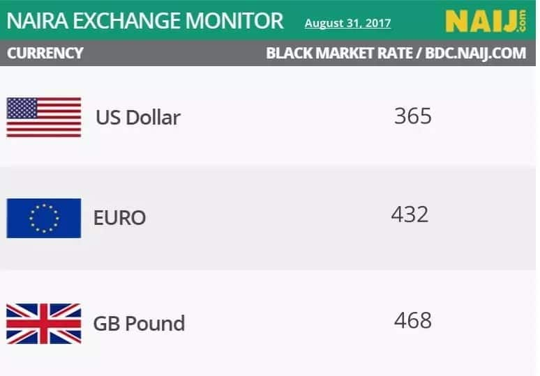 Naira to Dollar rate for August 31 at parallel market