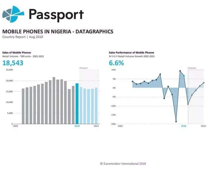 Transsion Holdings dominates the mobile industry in Nigeria