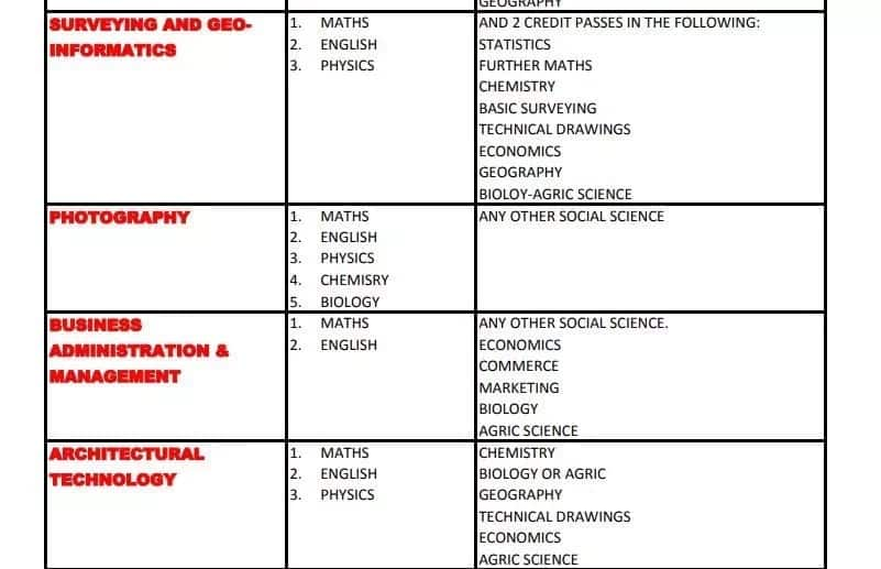 Admission requirements into Auchi polytechnics