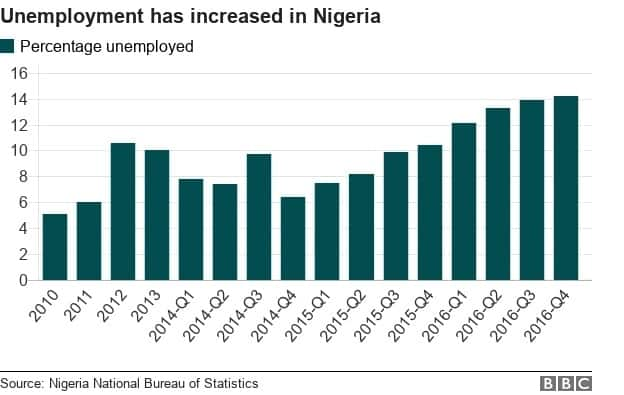 Reality check: How hardworking are Nigerian youths?