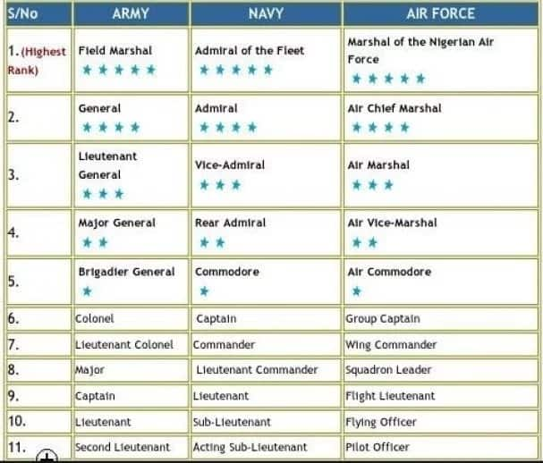 Nigerian air force ranking