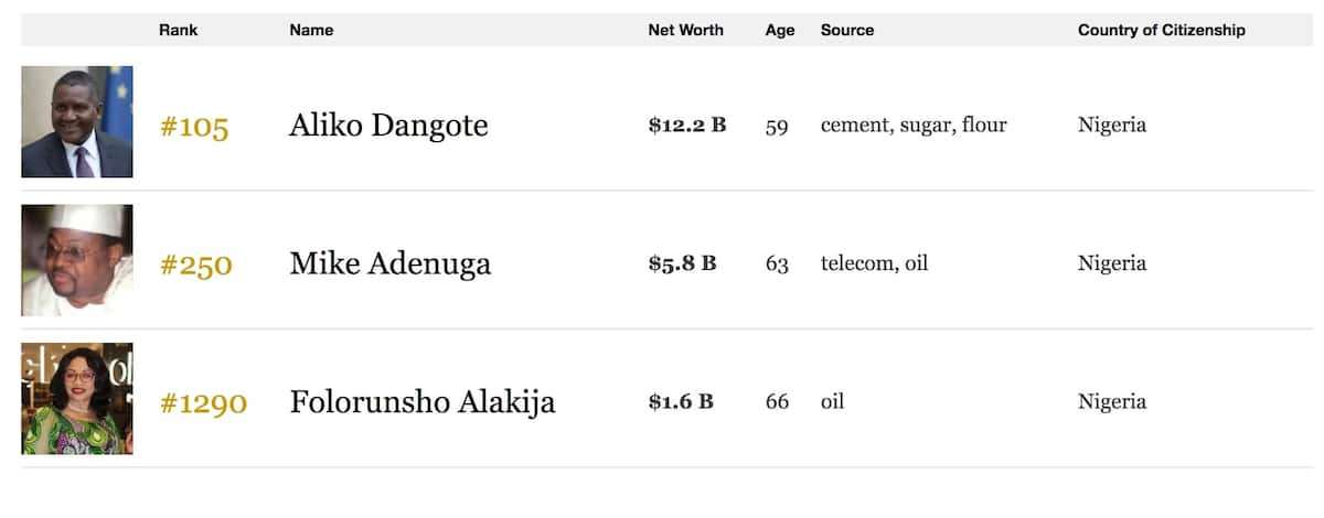 The Forbes billionaire's list this year holds a surprise for Africa's richest man, Aliko Dangote