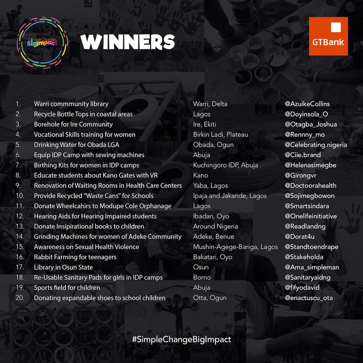 20 winners emerge in GTBank's #SimpleChangeBigImpact challenge
