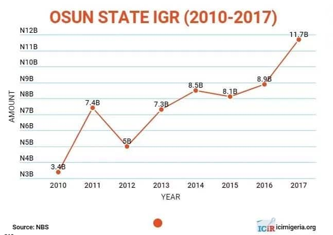 FACT CHECK: Is Aregbesola's claim that Osun generates N1.5 billion every month true?