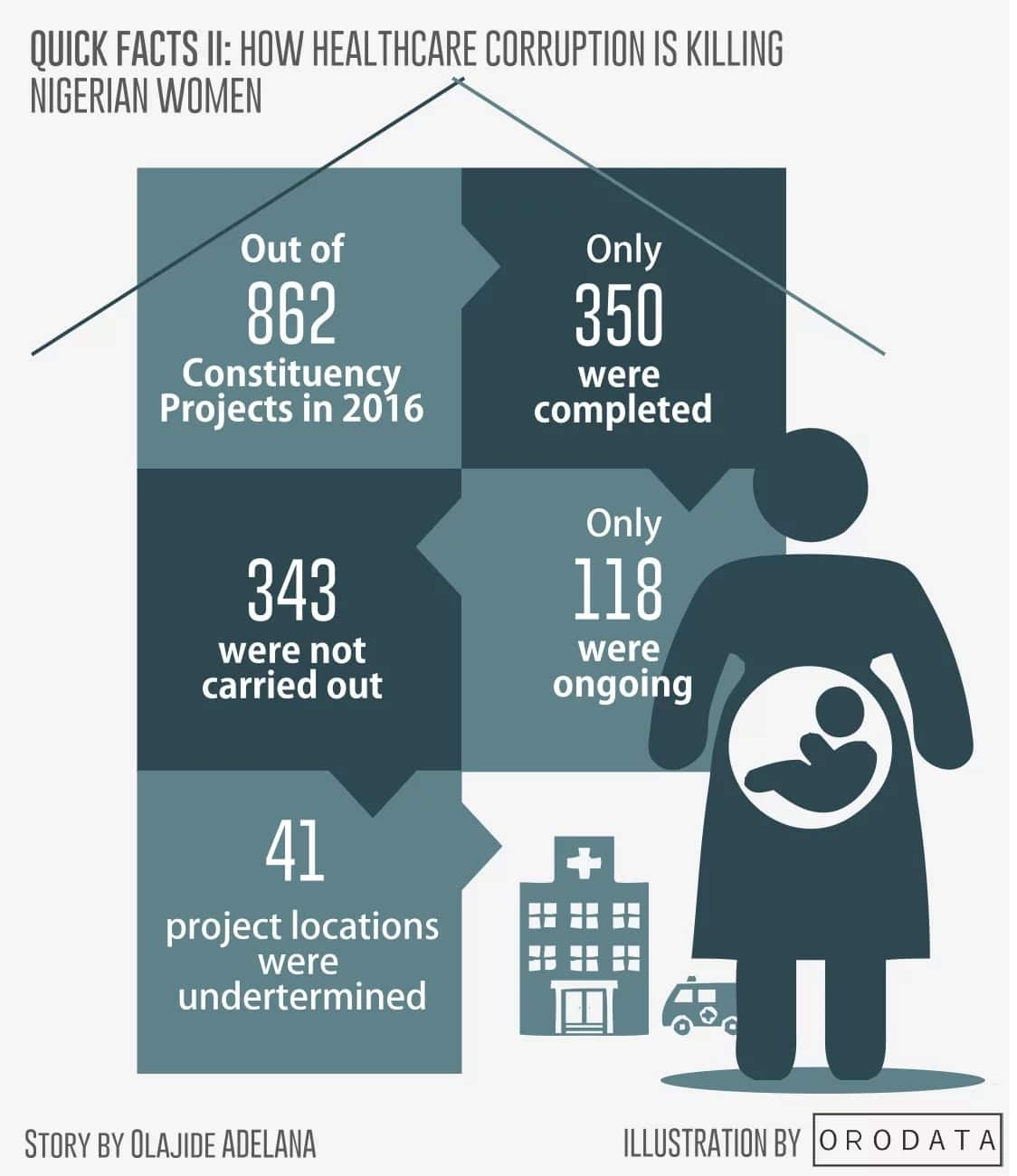 Investigation: How contractors shortchanged Nigerian government as abandoned health centres worth billions of naira litter northern Nigeria