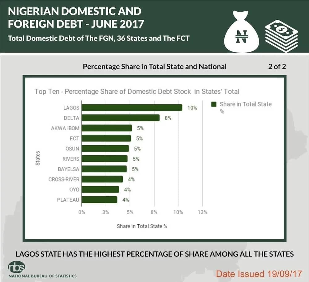 Lagos has the highest percentage of the debt Source: Twitter, sgyemikale