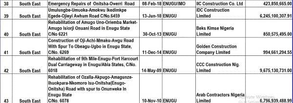 FG releases 69 ongoing road projects in southeast (full list)