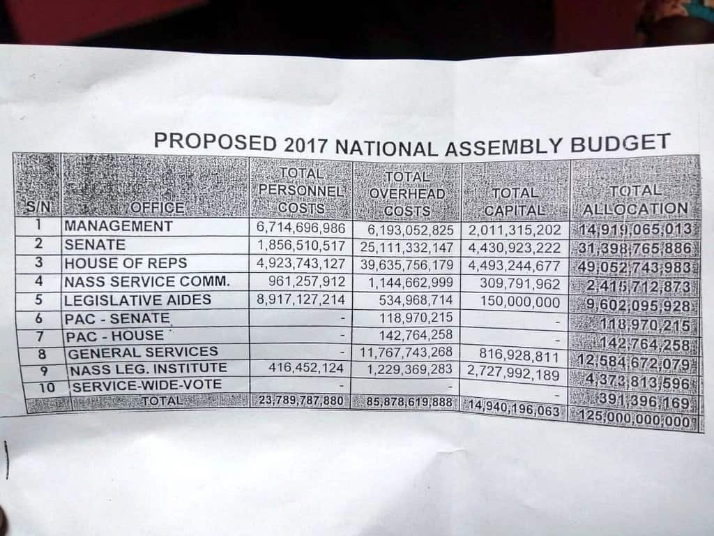 A copy of the 2017 budget shows the staggering amount