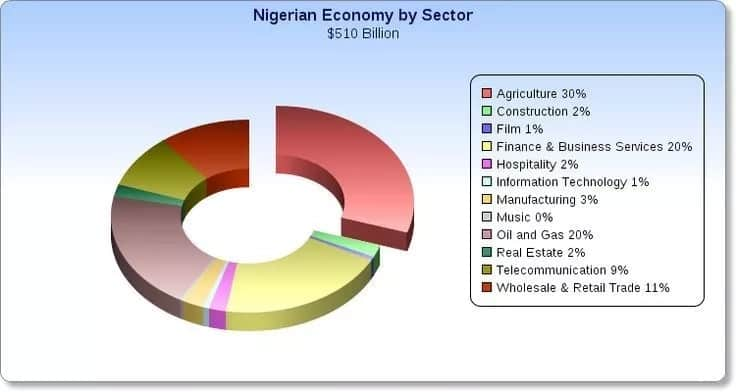 Sectors of the Nigerian economy