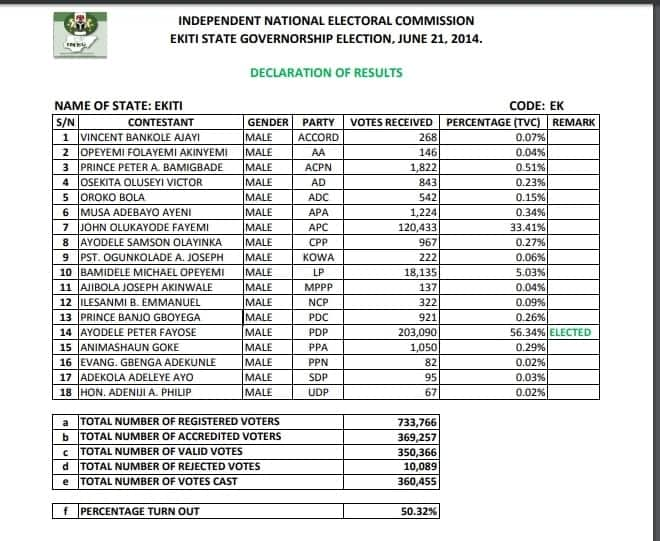 Ekiti guber: 2014 result is currently circulating online as INEC calls for caution