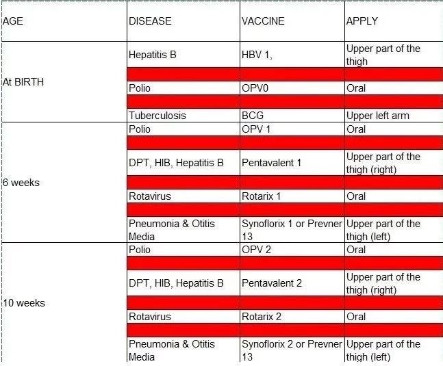 immunization schedule in Nigeria