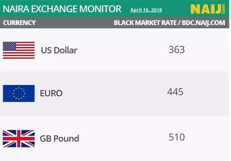 Naira maintains strength against Dollar at parallel market