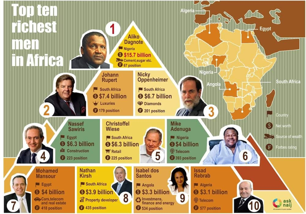 Who is the richest man in Africa? – Top 10 ▷ Legit ng
