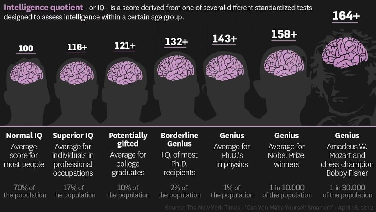Highest IQ in the world - Top 10 intelligent countries ▷ Legit ng