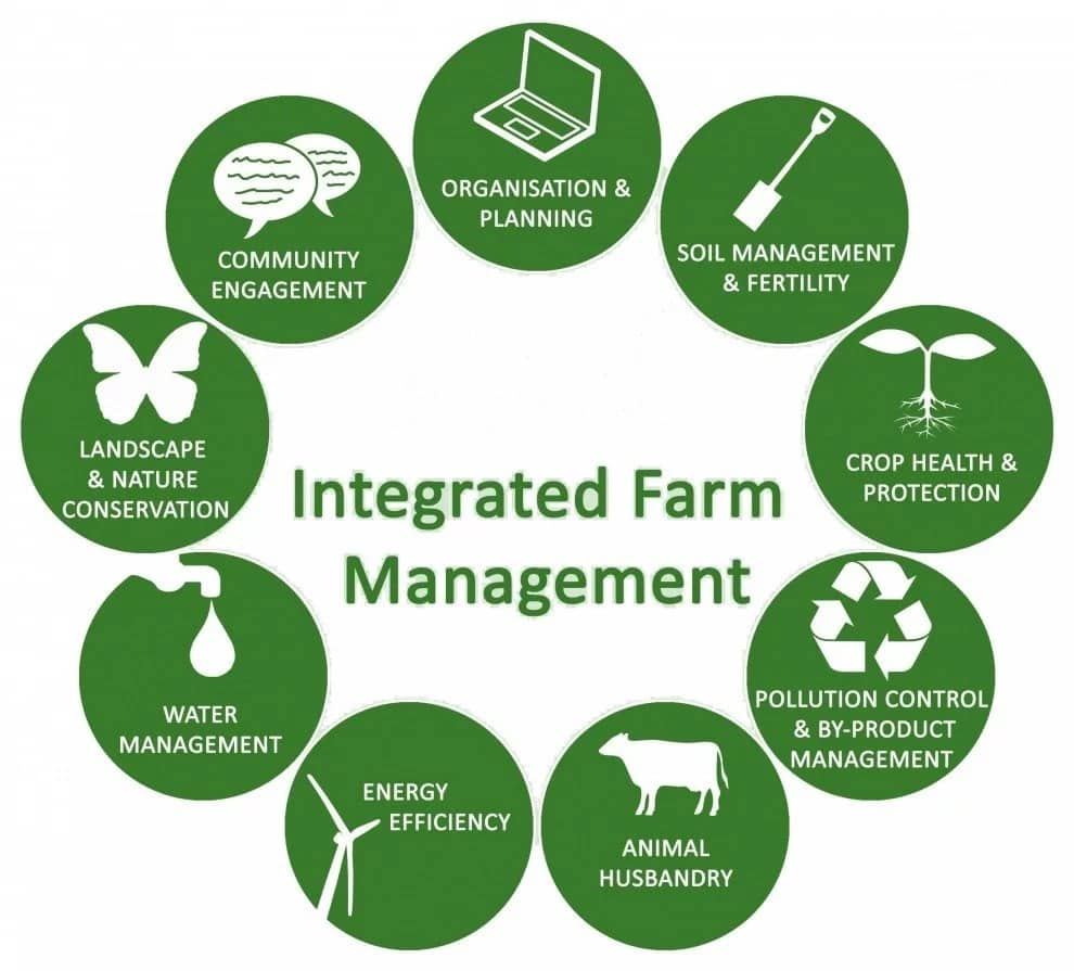 Integrated farming system management