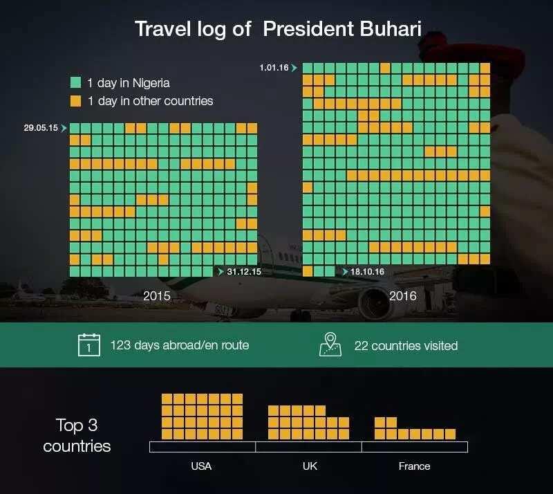 List of international trips made by President Buhari