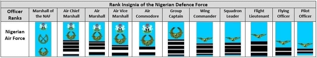 What are Nigerian Air Force ranks? ▷ Legit ng