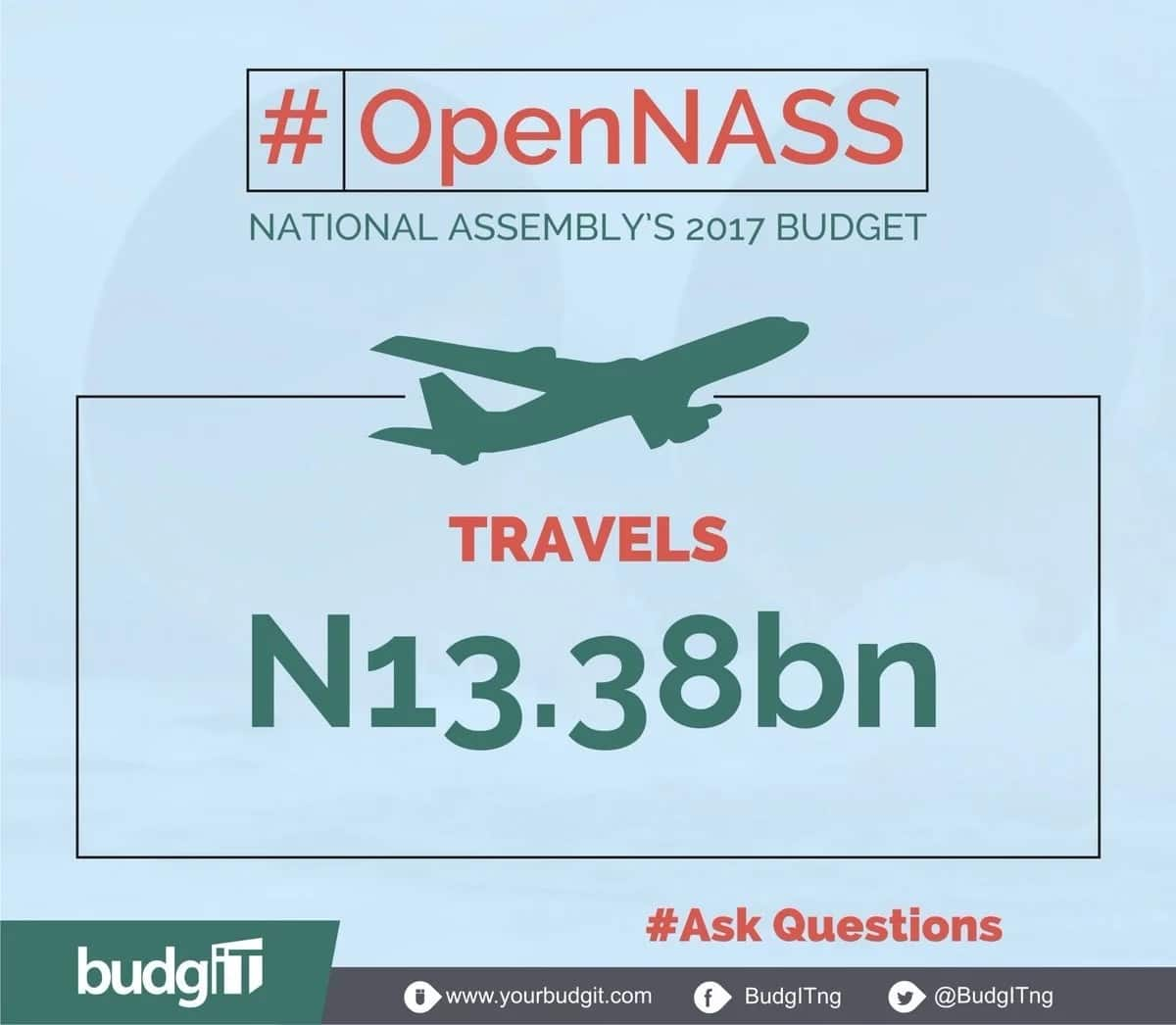 National Assembly budget for travel. Picture Credit: BudgIT