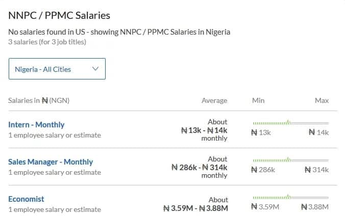 NNPC salary scheme and interesting facts about the company