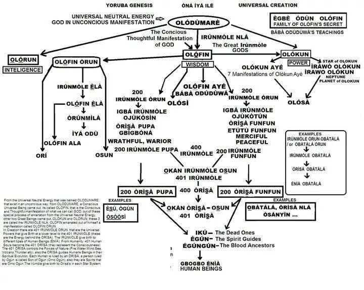 yoruba gods family tree