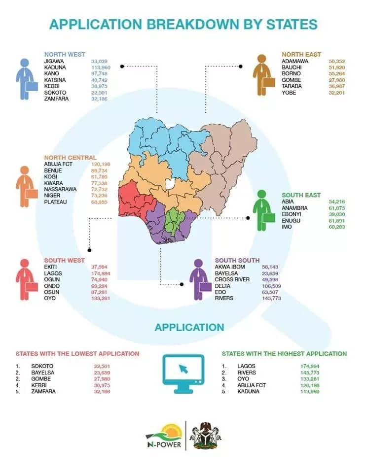 Just in: N-power releases break-down on how 2017 applicants were selected